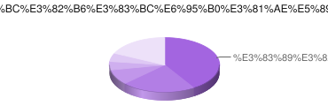 Avira AntiVir Personal 言語別ユーザー数の割合 (2009年9月)